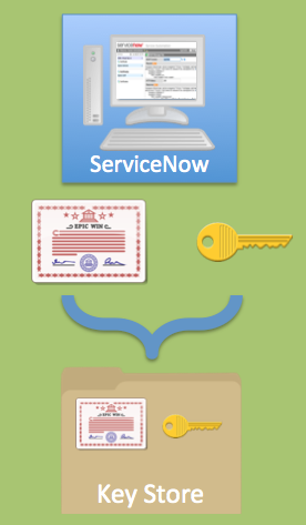 Mutual Authentication and ServiceNow | John Andersen
