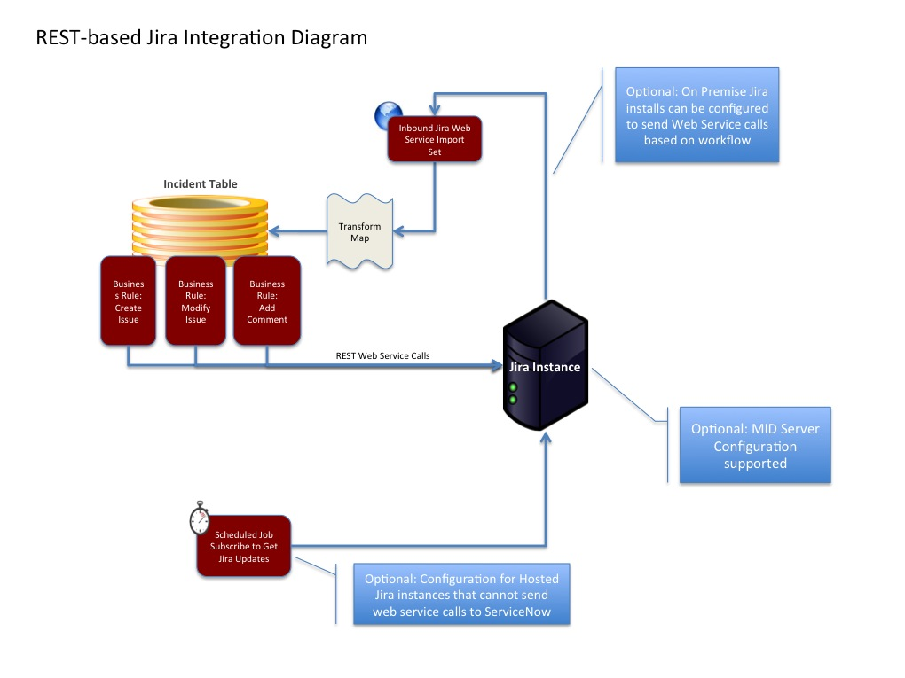 REST based JIRA Integration Diagram