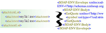 Inserting XML into ServiceNow's SOAPMessage Object | John